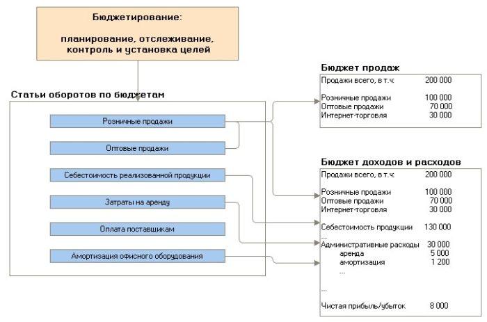 Роль статей оборотов по бюджетам