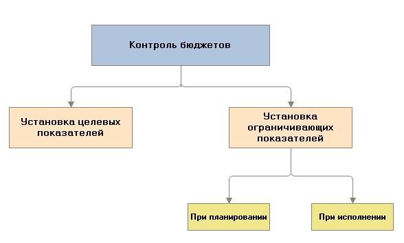 Способы контроля бюджетов